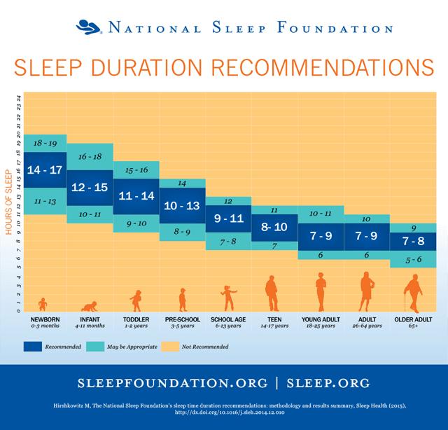 Voldoende slaap is goed voor elk mannendieet