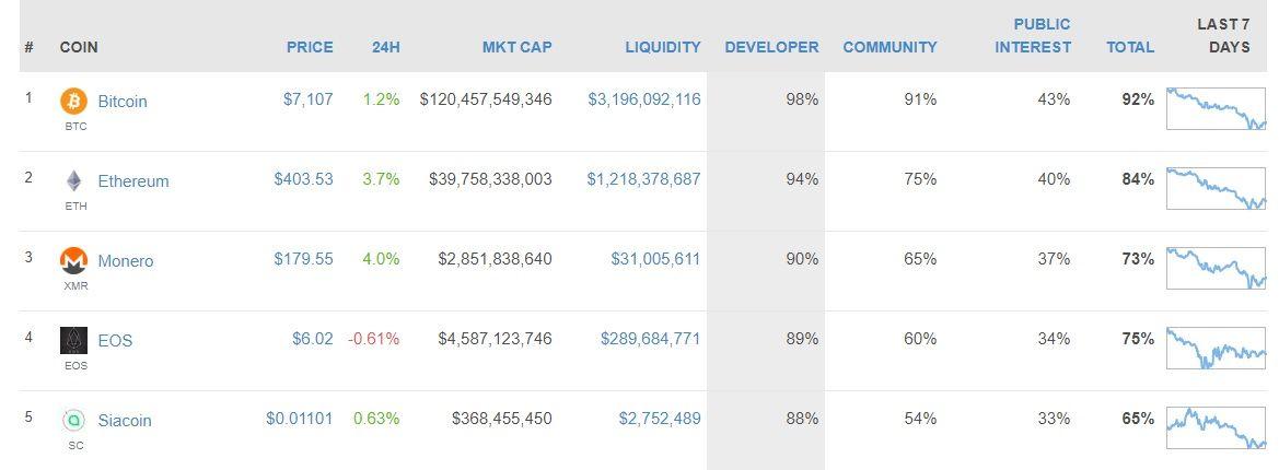 Gebruik Coingecko bij het beleggen in cryptocurrency om actieve coins te vinden!