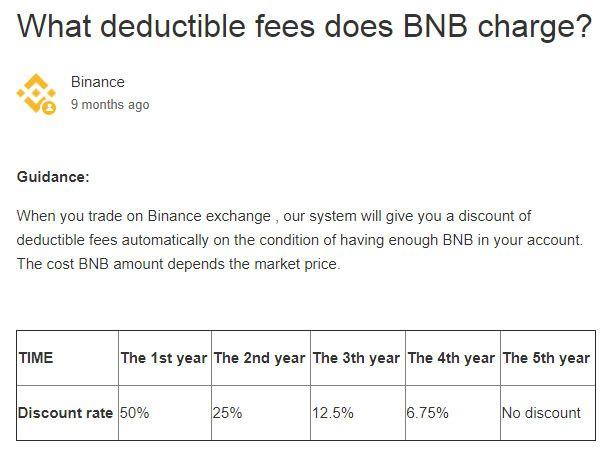 Ik zou niet weten hoe de kosten kunnen leiden tot slechte Binance ervaringen, want ze zijn erg laag!