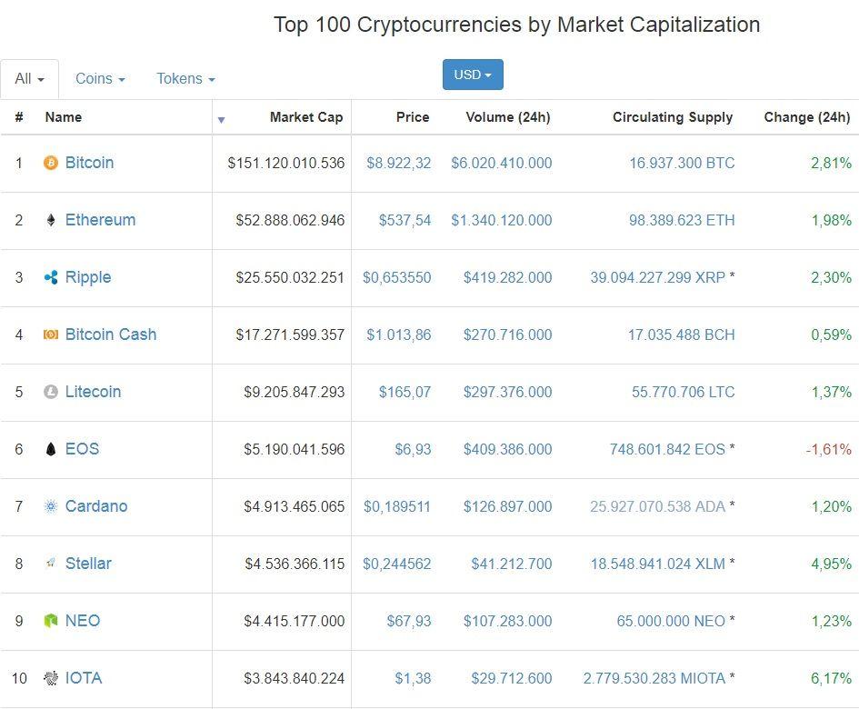 Kijk naar de market caps bij het investeren in cryptocurrency
