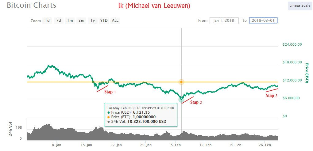 Investeren in cryptocurrency doe je zo!